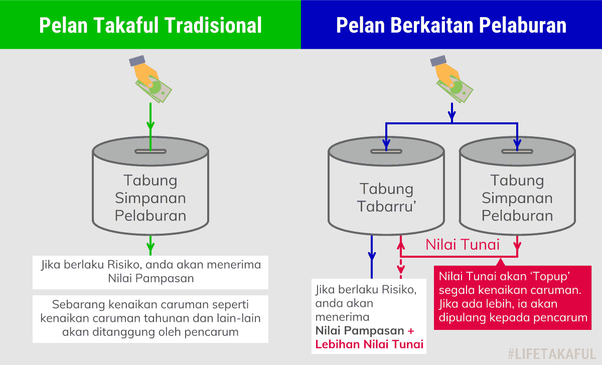 Investment-Linked vs Traditional